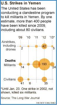 US drone strikes in Yemen since 2009