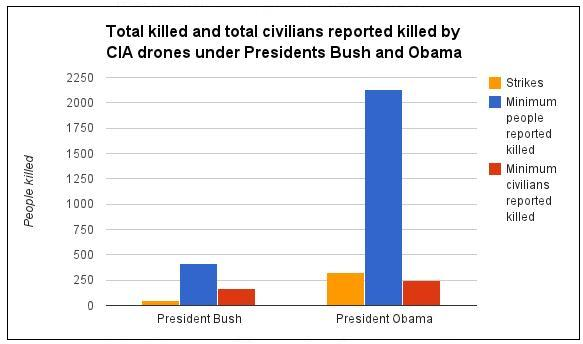 drones chart of numbers killed bush obama